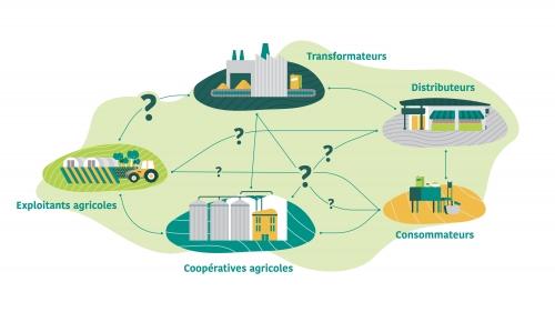 acteurs-filières-agroalilmentaires-territoire
